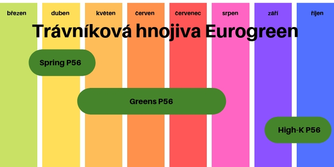 aplikace trávníkových hnojiv Eurogreen